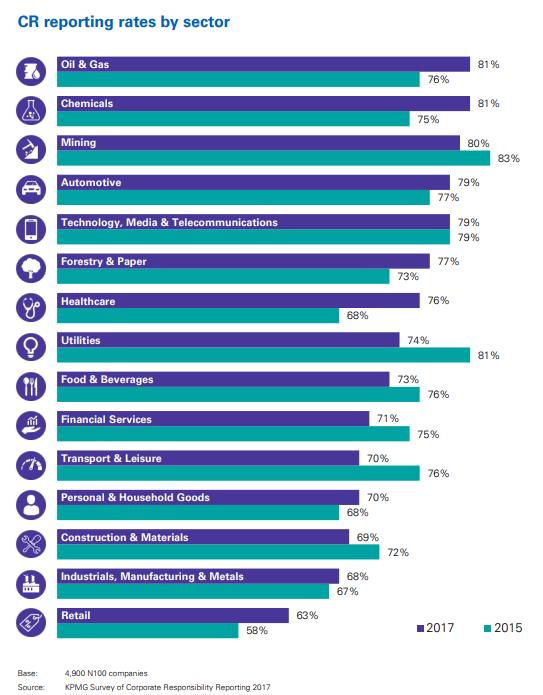 Tasas de informes de responsabilidad social en diferentes industrias