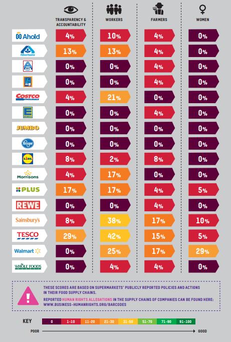 Estadisticas sobre los supermercados responsables. Oxfan tiene toda la razon al hacer la critica a los supermercados responsables