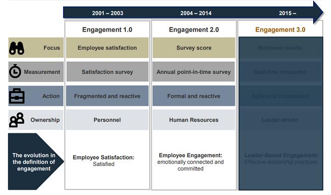 Echa ojo a la evolucion del engagement 3.0