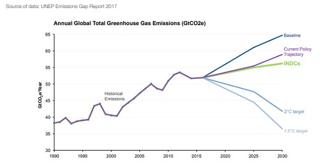 El consumo de energía y las actividades de producción contribuyen con dos tercios de las emisiones mundiales de gases de efecto invernadero