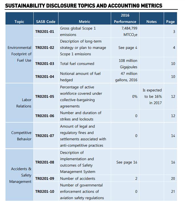 Los indicadores de sustentabilidad de JetBlue