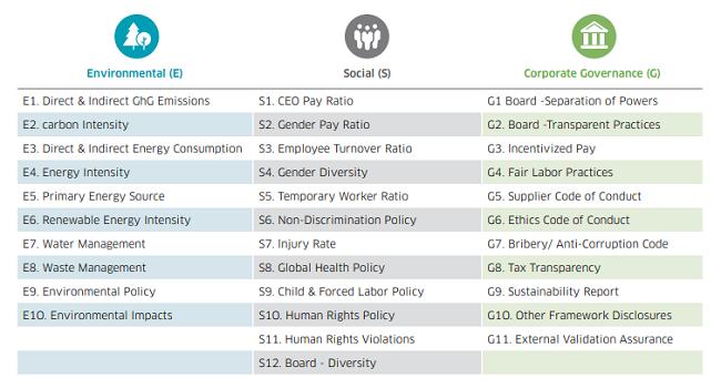 Esta es la lista de los indicadores de sustentabilidad según Nasdaq