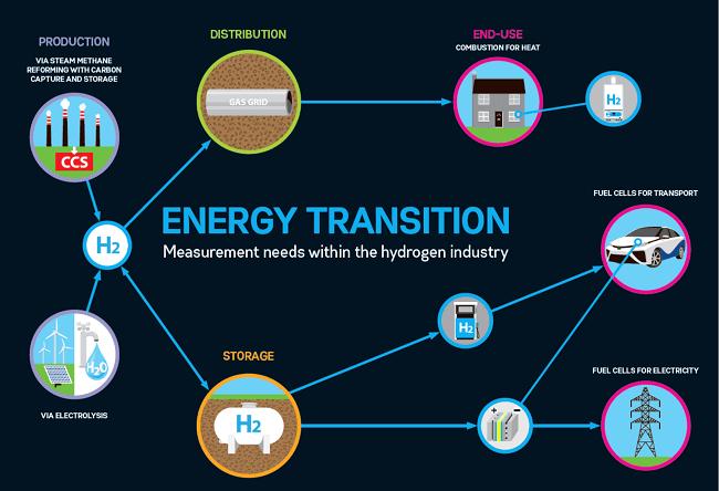 El futuro de la energia limpia es el hidrogeno