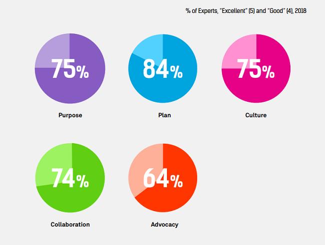 Rendimiento de las compañías en atributos de liderazgo predefinidos