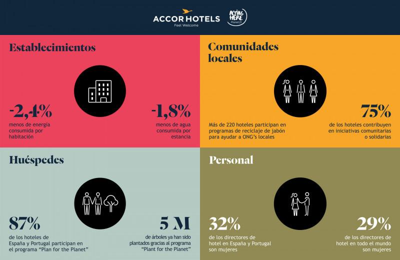 RSE en hoteles