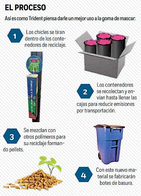 Reciclar chicles para crear otros productos