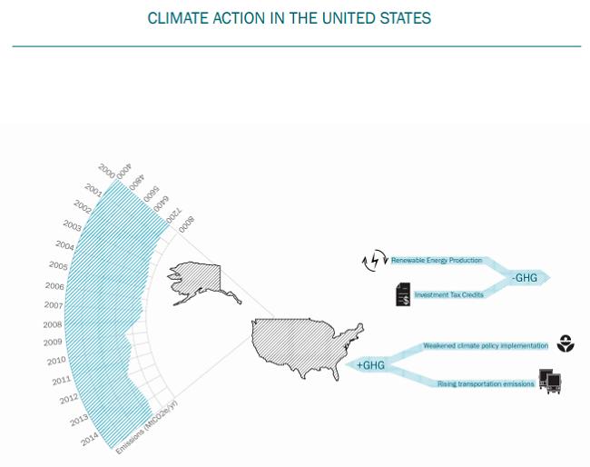 Accion climatica en los Estados Unidos