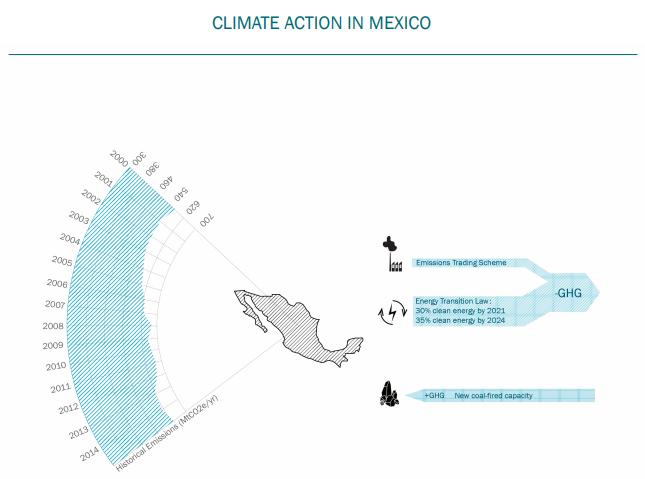 Accion climatica en Mexico