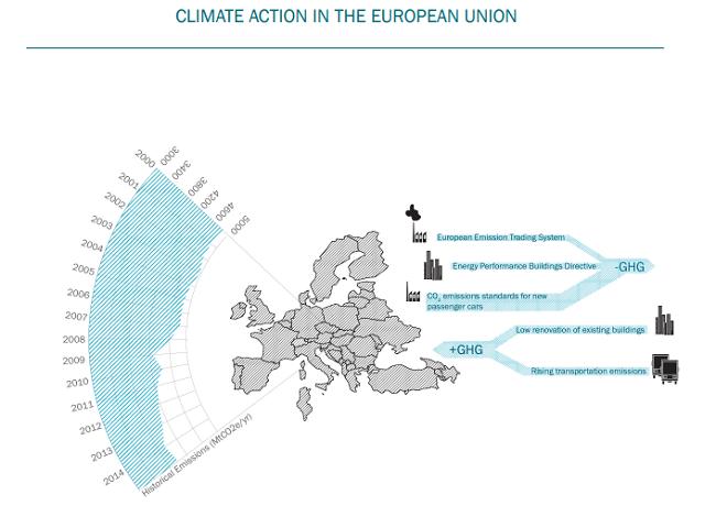 Accion climatica en la Union Europea