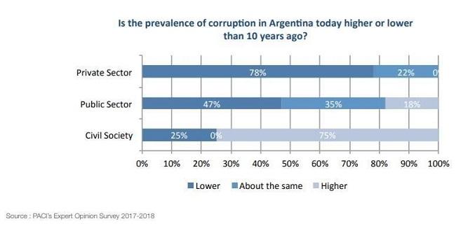 Maneras de solucionar la corrupción