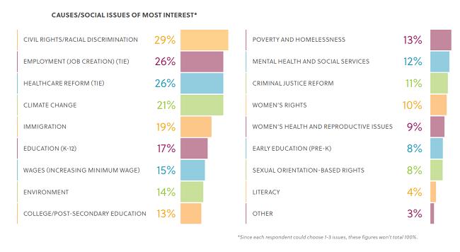 Estas cuestiones les importan a los millennials. Es una prueba de que la responsabilidad social influencia a los millennials. Si las empresas la usaran tendrian exito