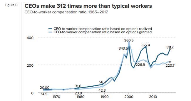 Esto demuestra que la RSE en el salario de los CEO no existe