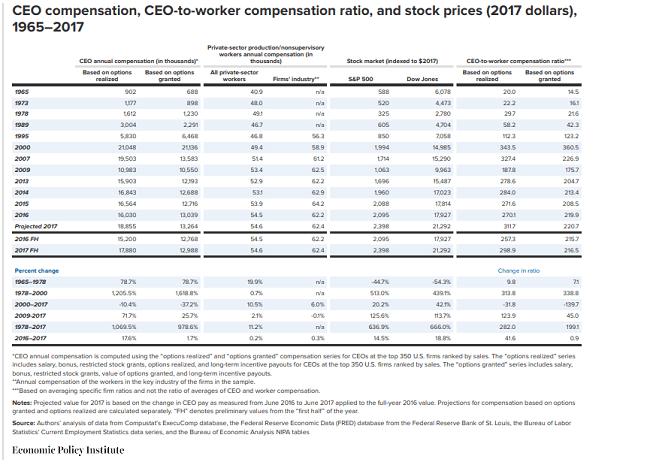 La RSE en el salario de los CEO existe - comparacion entre los sueldos de los CEOs y los trabajadores