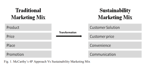 La sustentabilidad como estrategia de marketing: marketing tradicional vs marketing sustentable