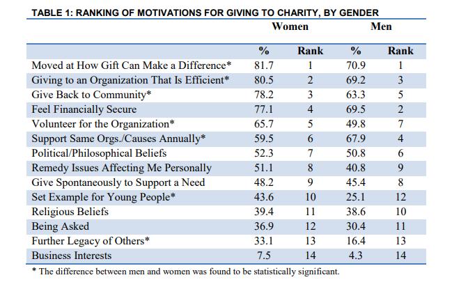 Motivaciones de mujeresfilántropas vs hombres