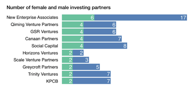 Numero de inversionistas mujeres vs hombres
