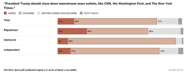 Cómo ven los estadounidenses la prensa libre y responsable