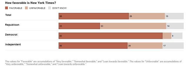 El opinion de los encuestados sobre la prensa libre y responsable
