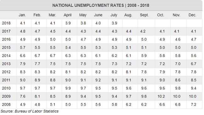 Tasa de desempleo en los Estados Unidos