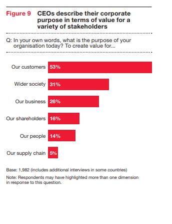cada vez más CEOs están tomando la RSE en serio para agregar valor a muchos