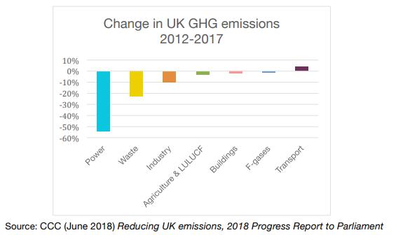 Cambios cuando se trata de autos cero emisiones