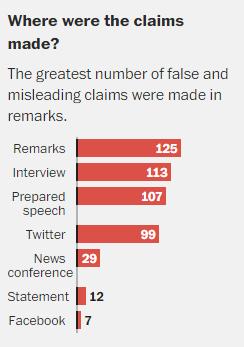 Donde dice las falsas declaraciones