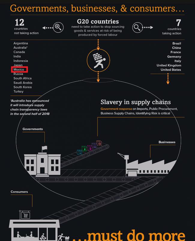 Esclavitud moderna en Mexico