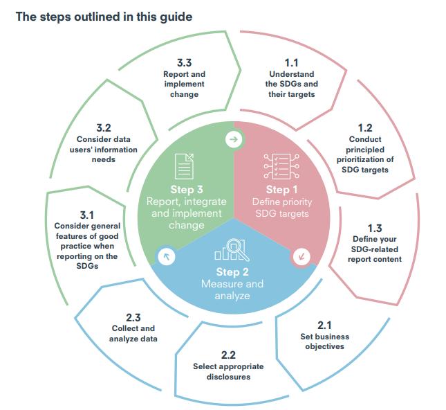 Pasos en Nueva guía para que las empresas informen sobre su impacto en los ODS