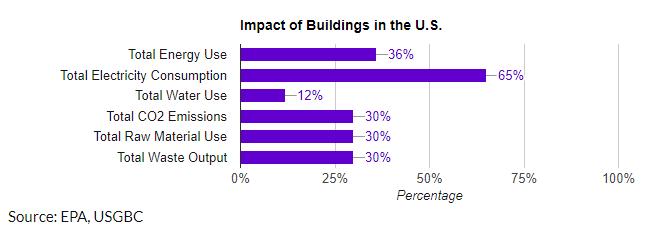 Impacto de los edificios en EU