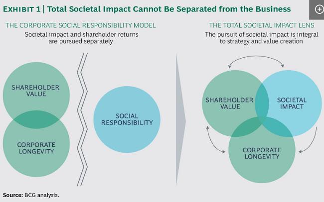 Medir el impacto social total