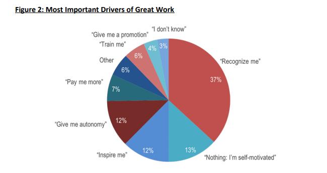No obligues a tus empleados, usa estos impulsores para motivarlos