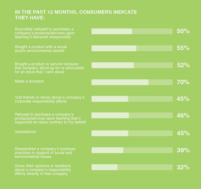 Necesitas tener a los clientes satisfechos para convertir la sustentabilidad en crecimiento empresarial