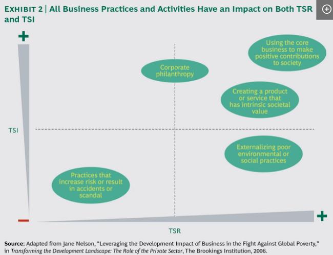 Matriz de BSG sobre impacto social total