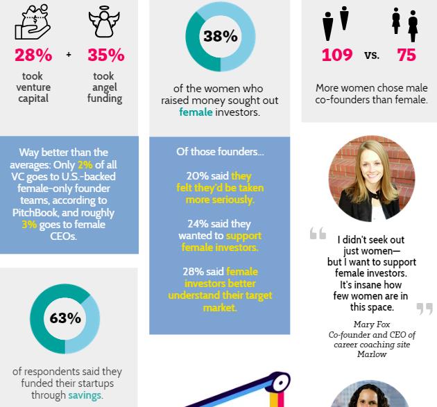 Resultados de la encuensta mujeres y emprendimiento
