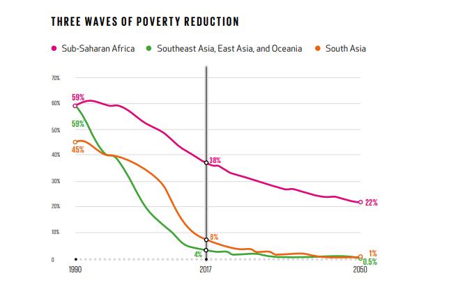 3 olas de la pobreza