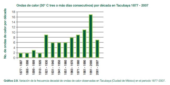 Ondas de calor en Tacubaya