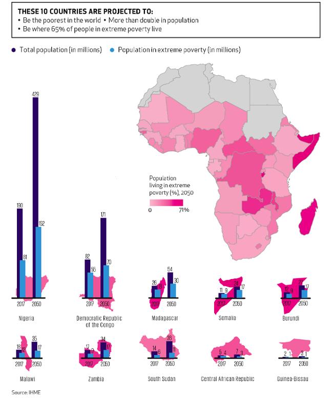 Los paises mas pobres en Africa en los que hay que enfocarse para evitar la pobreza en este continente