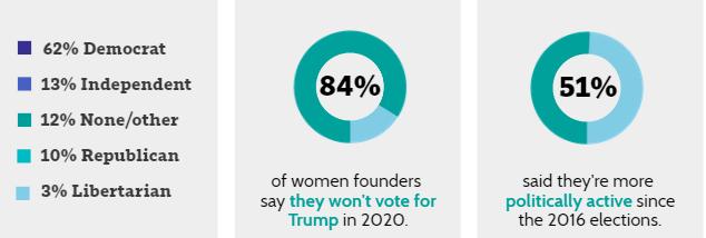 Resultados de la encuensta sobre mujeres y emprendimiendo cuando se trata de politica