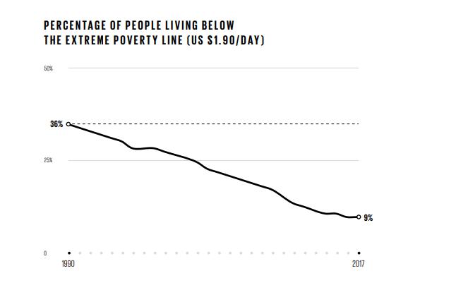 Porcentaje de pobres y por eso hay que enfocarse en evadir la pobreza