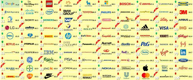 La Responsabilidad Corporativa en la Reputación Corporativa, 2018