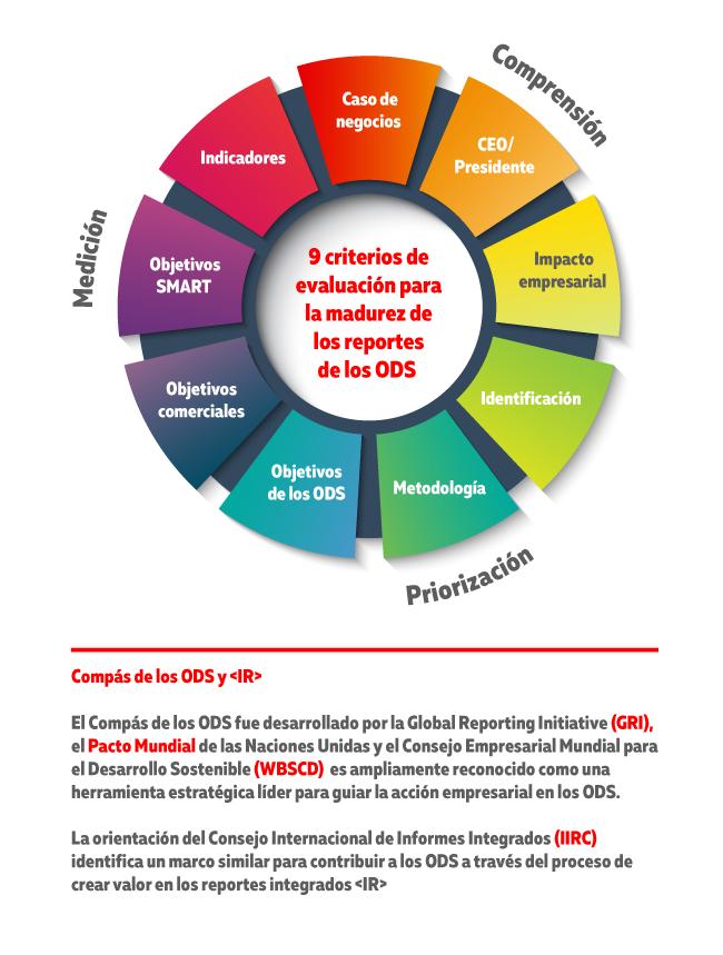 Los nueve criterios de calidad de KPMG para un reporte de RSE basado en los ODS