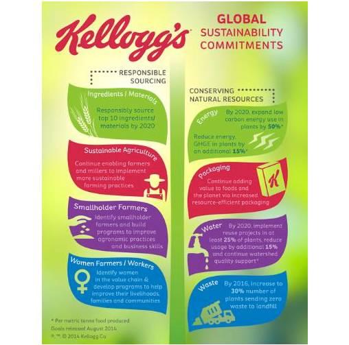 Kellogg empaques sustentables al 2025