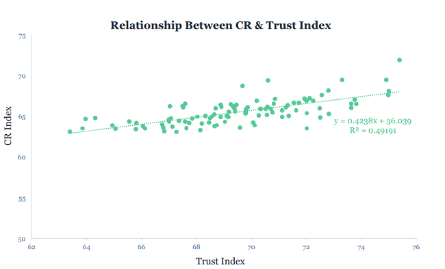 Esta es la relacion entre la responsabilidad corporativa y la confianza