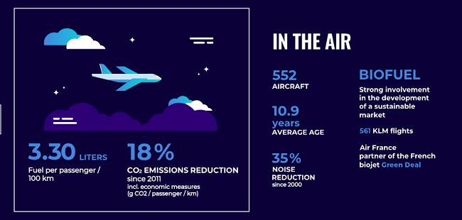Resultados de la sustentabilidad de KLM en el aire