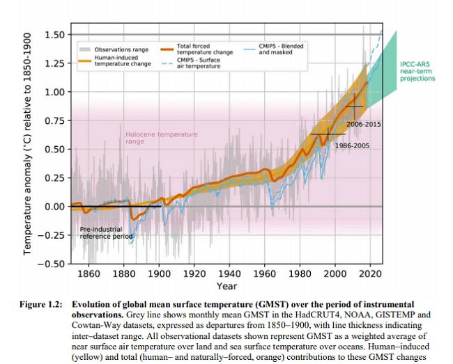 tendencia de la temperatura dentro de esos 30 años