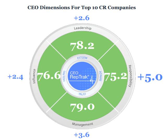 Los CEO responsables tienen mucho que ver con el ranking en responsabilidad corporativa
