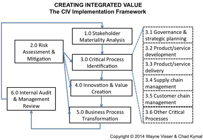 Evolución de la RSE a la creación de valor integrado de acuerdo con Visser