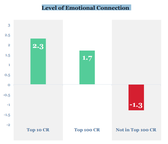La responsabilidad corporativa eleva la conexión emocional