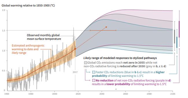 La sentencia del cambio climático – consecuencias