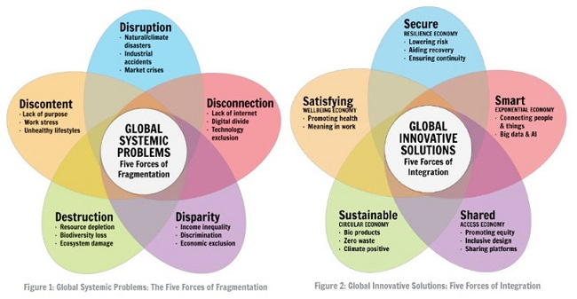 Cinco fuerzas de integración